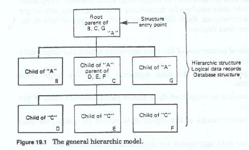 Translating The Data Model For Implementation