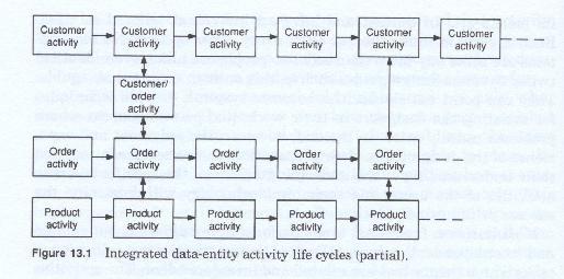 Data Entity Life Cycle Frameworks
