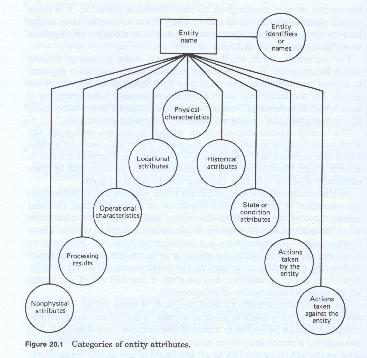 Entity-Relationship-Attribute Modeling