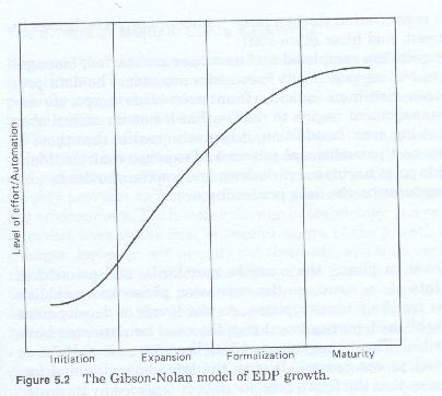 nolan s model stages of the growth Nolan's model stages of growth model (sgm) a summary of the structure of nolan's sgm (stages of growth model), a general theoretical model which describes the it growth stages that can occur in an organisation overview richard l nolan developed the theoretical stages of growth model (sgm) during the 1970s.