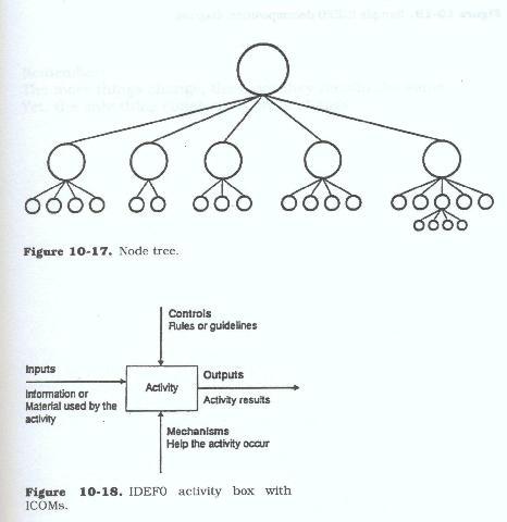 context diagram examples. The context diagram contains